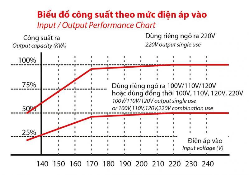 biểu đồ công suất theo mức điện áp vào ổn áp robot